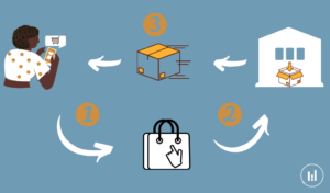What is the dropshipping?