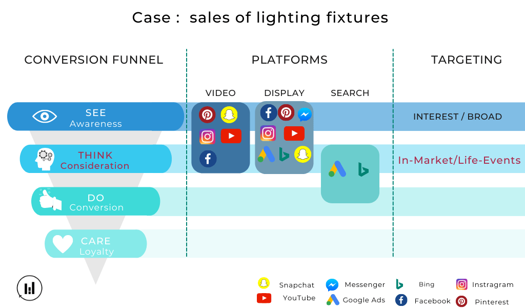 Funnel of Conversion - Consideration - paid media