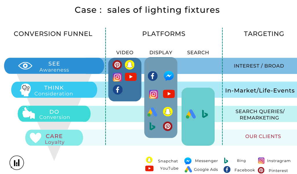 Funnel of Conversion - Display, paid, search