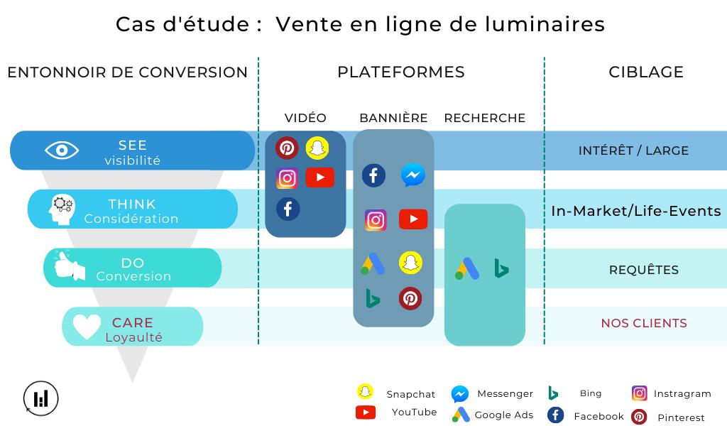 Funnel of Conversion - loyauté