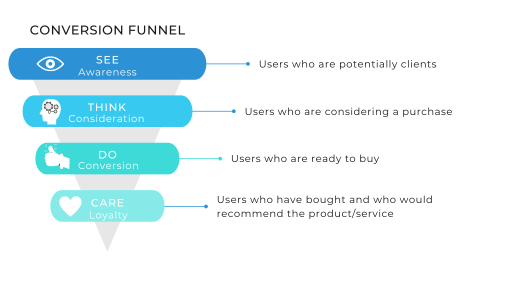 Funnel of Conversion