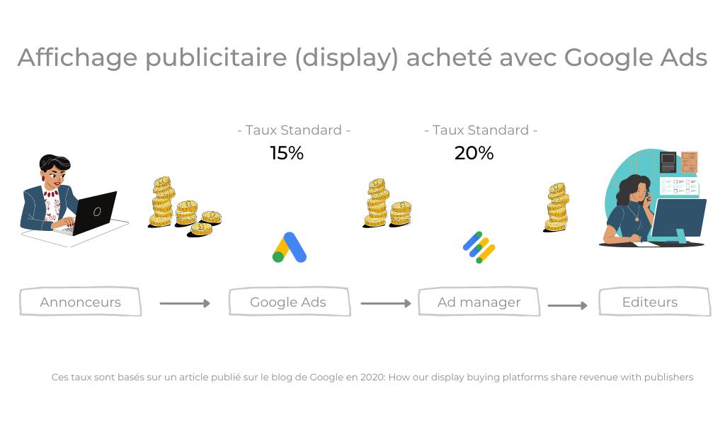 Combien coûte Google Ads ?