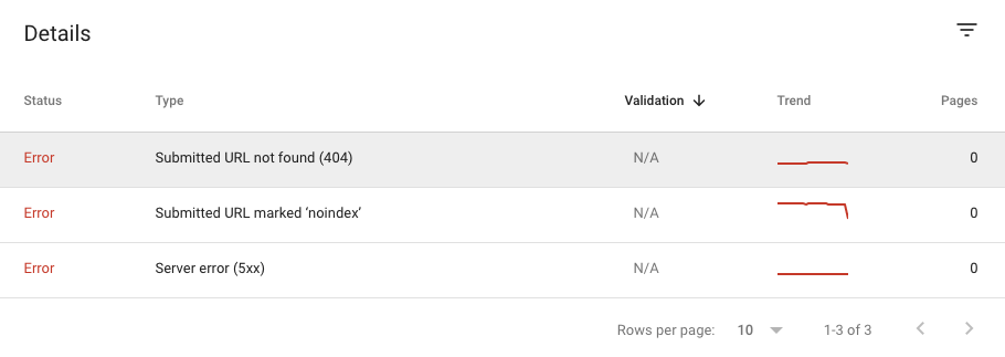 Coverage report in Google Search Console
