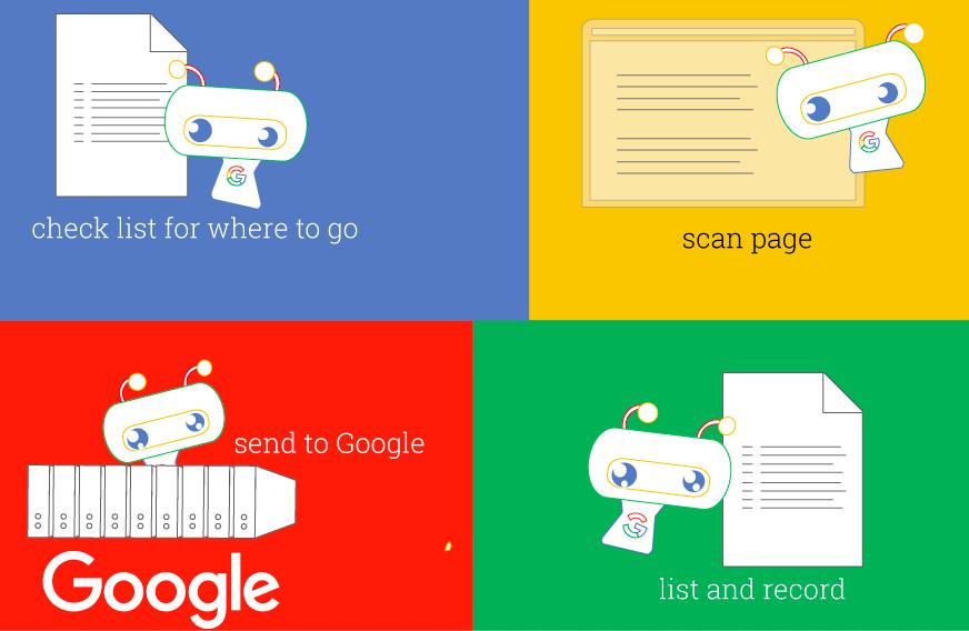Google bots summary